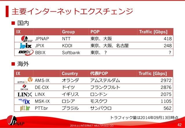 主要インターネットエクスチェンジ  n 国内  IXGroupPOPTraffic [Gbps]  2014 (c) INTERNET MULTIFEED CO. 42  n 海外  JPNAPNTT東京、⼤大阪418  JPIXKDDI東...