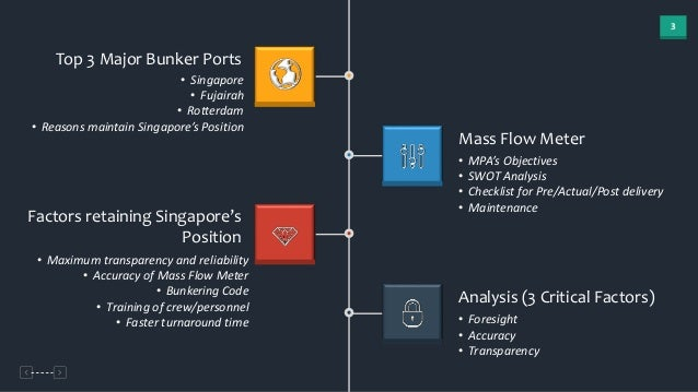 The introduction of mass flow meter in Singapore