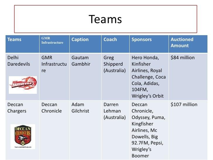 Teams<br />