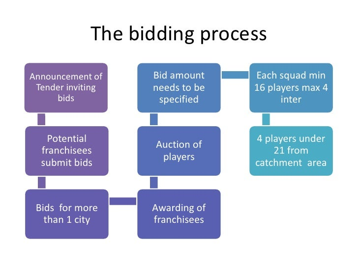 The Bidding Process