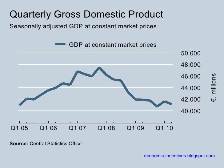 Quarterly GDP 2005