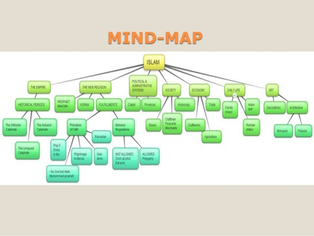 online mind mapping with The Islamic Empire on Drawn 20office 20office 20 work together with Einfache Mindmap Software Kostenlos besides The Islamic Empire likewise Lessons Learned Template in addition Hoe Maak Je Een Mindmap.
