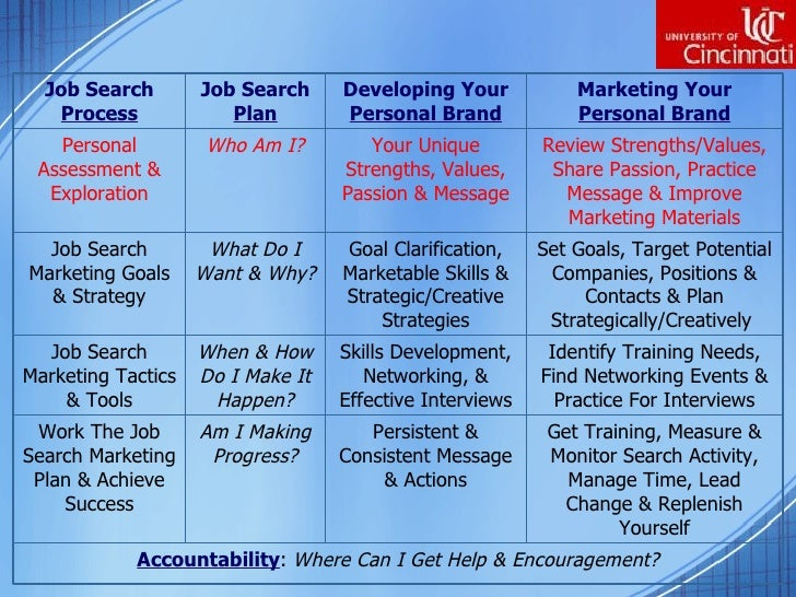 The Job Search Marketing Plan