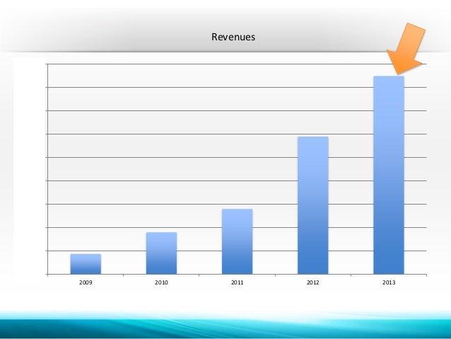 Revenues  $9.0  $8.0  $7.0  $6.0  $5.0  $4.0  $3.0  $2.0  $1.0  $-  2009 2010 2011 2012 2013