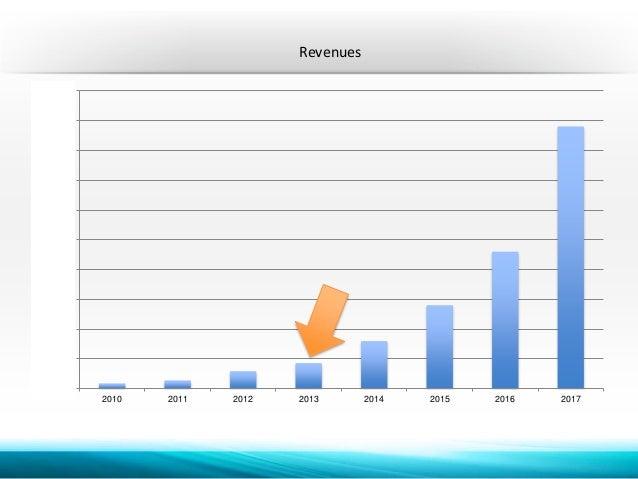Revenues  $100.0  $90.0  $80.0  $70.0  $60.0  $50.0  $40.0  $30.0  $20.0  $10.0  $-  2010 2011 2012 2013 2014 2015 2016 20...