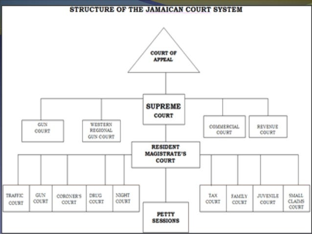 utility of the jamaican court structure essay We have been providing custom writing services for over 7 years we guarantee you 100% confidence, plagiarism free and high quality essays on a 24/7 basis.