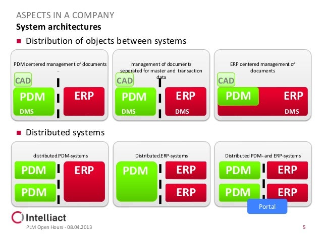 maturity level 1 pdm to level 5 plm Products to level 5 4 presents the maturity model level 3 to level 3 pdm/plm criteria that product life cycle management in.