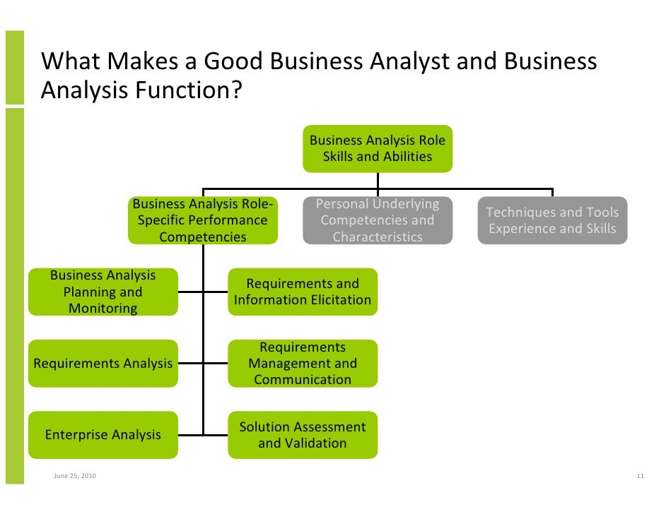 The Key Role of Business Analysis in Project Success and Achieving Bu…