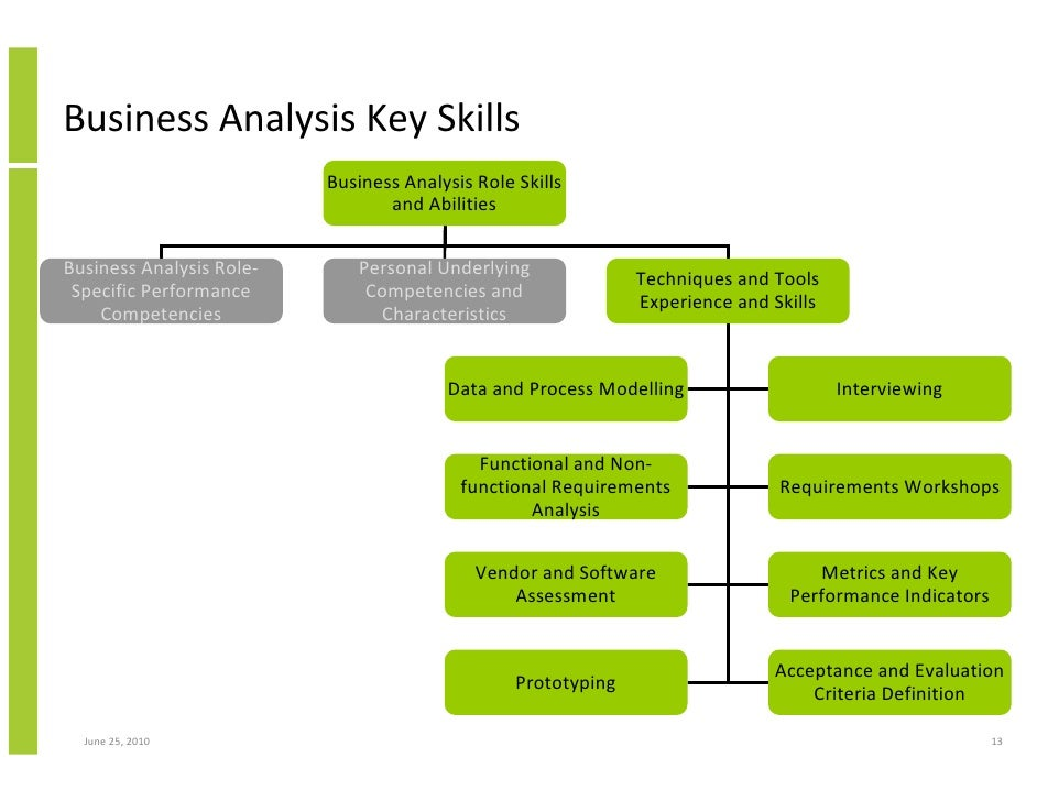 The Key Role Of Business Analysis In Project Success And Achieving Bu