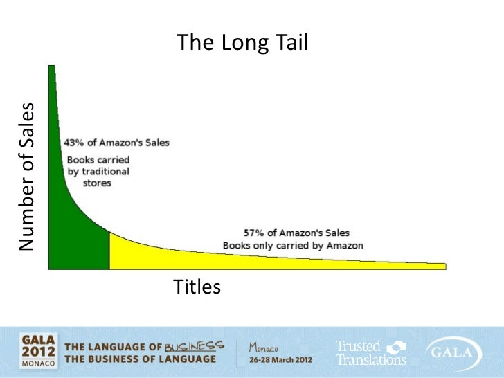 amazon long tail A low volume selling amazon ebook can have a amazon sales rank in the millions so how many books does an ebook sell that is on the long tail of amazon sales.