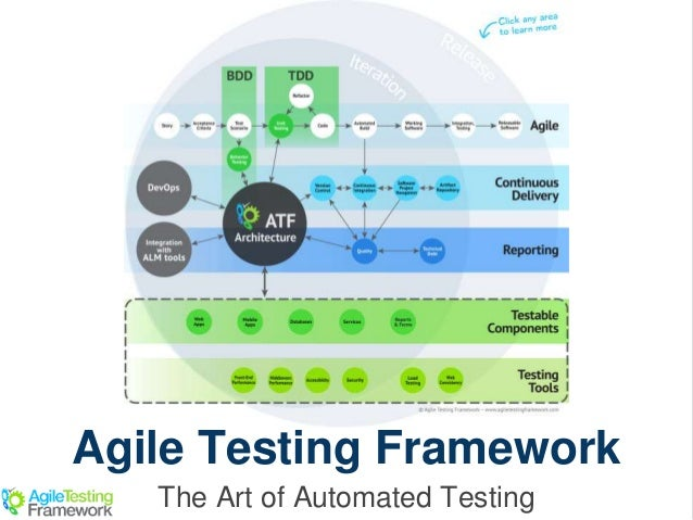 Agile Testing Framework The Art of Automated Testing