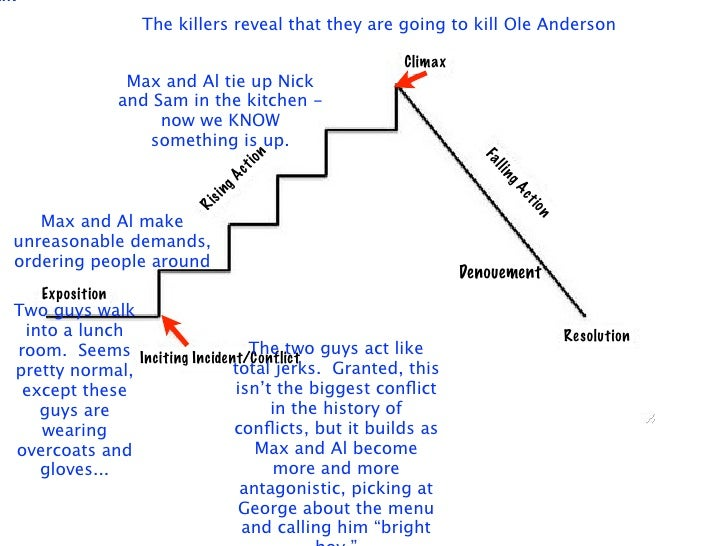 alk                     The killers reveal that they are going to kill Ole Anderson                                       ...