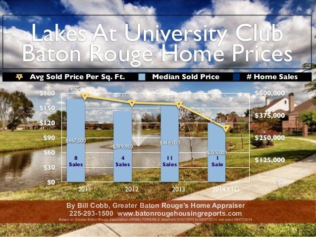 Lakes At University Club Baton Rouge Home Prices $0 $30 $60 $90 $120 $150 $180 2011 2012 2013 2014YTD $0 $125,000 $250,000...