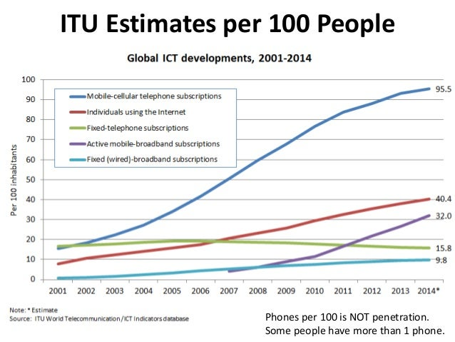 ITU Estimates per 100 People Phones per 100 is NOT penetration. Some people have more than 1 phone.