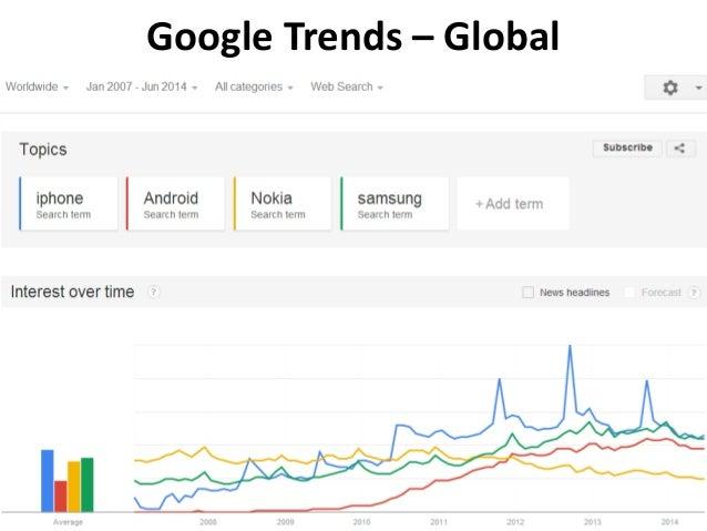 Google Trends – Global