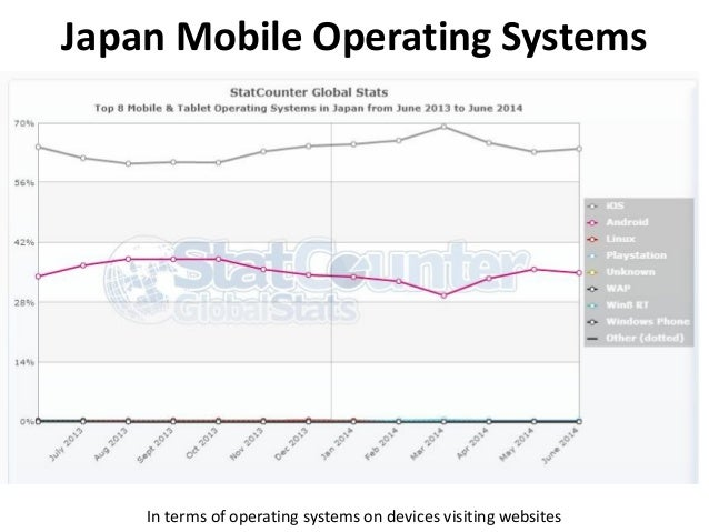 Japan Mobile Operating Systems In terms of operating systems on devices visiting websites