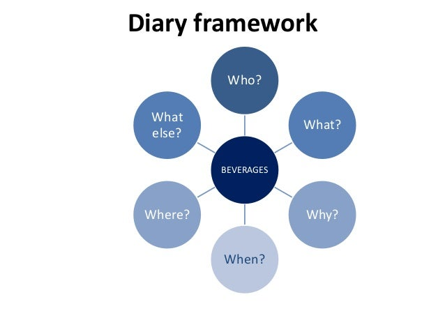Diary framework BEVERAGES Who? What? Why? When? Where? What else?