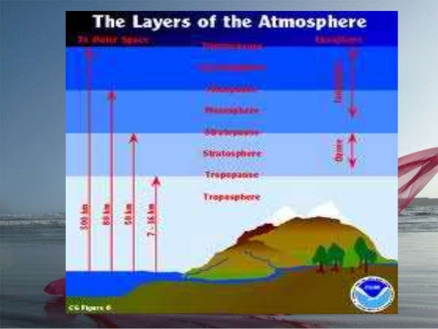 layers of the atmosphere essay 566 words essay on evolution of the earth article shared by essay on the earth's natural atmosphere what are the causes and harmful effects of ozone depletion how ozone is formed in the atmosphere keynotes on acid rain and its causes.