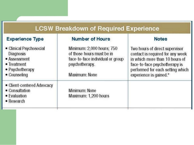 Social Work License Requirements