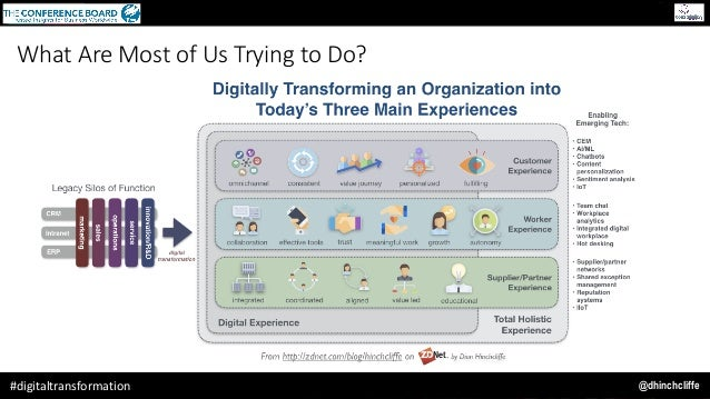 @dhinchcliffe#digitaltransformation What Are Most of Us Trying to Do?