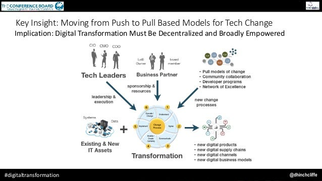 @dhinchcliffe#digitaltransformation Key Insight: Moving from Push to Pull Based Models for Tech Change Implication:Digita...