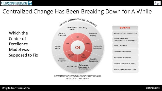 @dhinchcliffe#digitaltransformation Centralized Change Has Been Breaking Down for A While Whichthe Centerof Excellence...