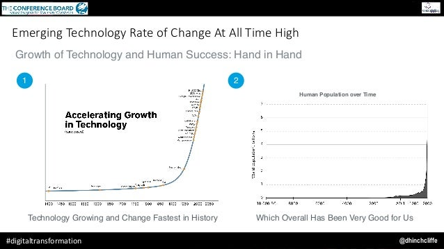 @dhinchcliffe#digitaltransformation Growth of Technology and Human Success: Hand in Hand 1 2 Technology Growing and Change...