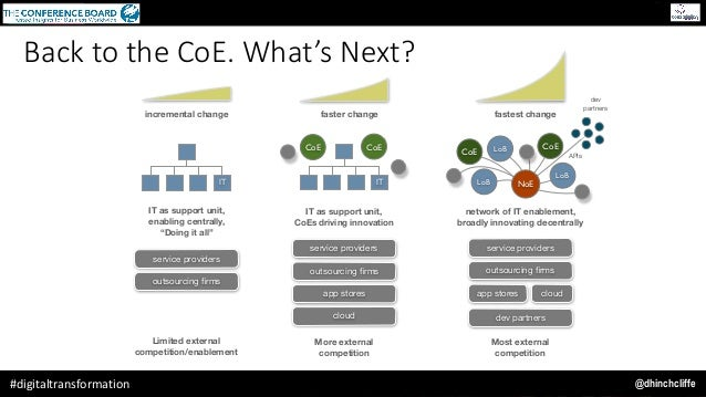 """@dhinchcliffe#digitaltransformation incremental change IT IT as support unit, enabling centrally, """"Doing it all"""" Limited e..."""