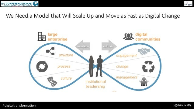 @dhinchcliffe#digitaltransformation We Need a Model that Will Scale Up and Move as Fast as Digital Change
