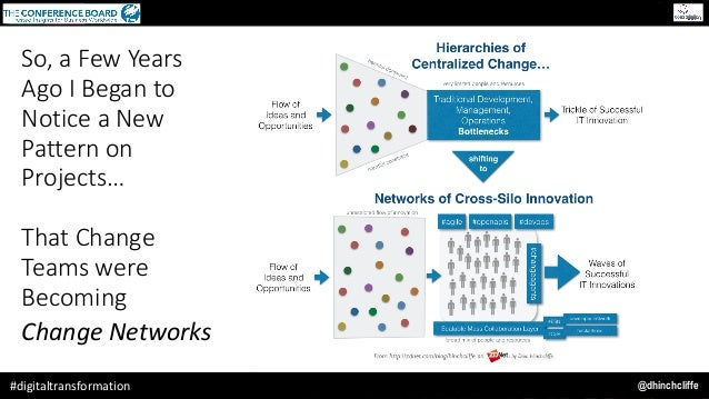 @dhinchcliffe#digitaltransformation So, a Few Years Ago I Began to Notice a New Pattern on Projects… That Change Teams wer...