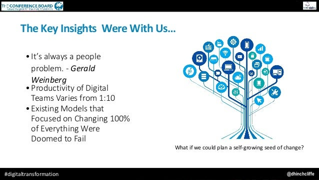 @dhinchcliffe#digitaltransformation TheKeyInsightsWereWithUs… • It's always a people problem. - Gerald Weinberg • ...