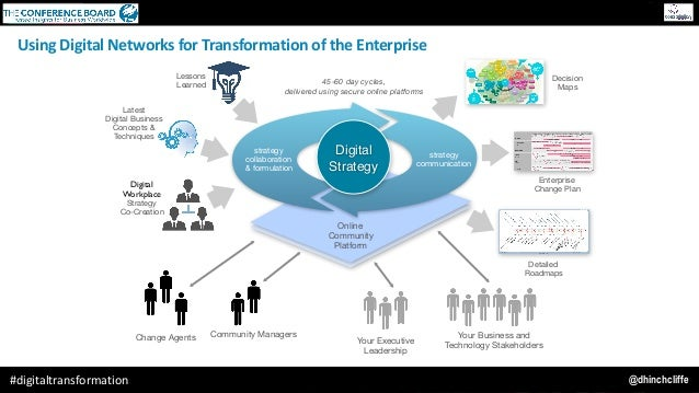 @dhinchcliffe#digitaltransformation Community ManagersChange Agents  Your Executive Leadership Your Business and Technolog...