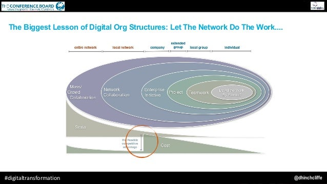 @dhinchcliffe#digitaltransformation The Biggest Lesson of Digital Org Structures: Let The Network Do The Work....