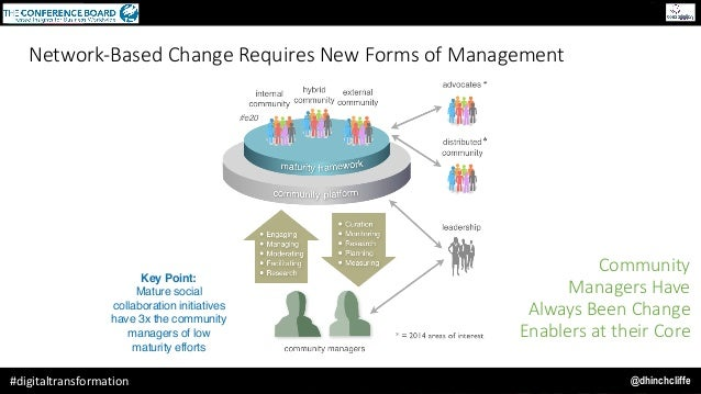@dhinchcliffe#digitaltransformation Key Point: Mature social collaboration initiatives have 3x the community managers of l...