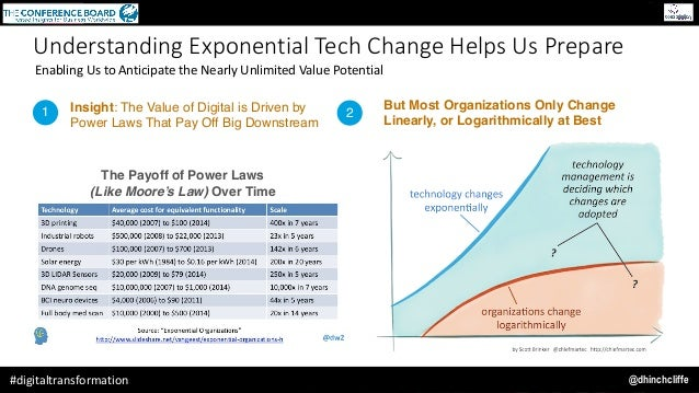 @dhinchcliffe#digitaltransformation 1 2Insight: The Value of Digital is Driven by Power Laws That Pay Off Big Downstream B...