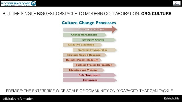 @dhinchcliffe#digitaltransformation PREMISE: THE ENTERPRISE-WIDE SCALE OF COMMUNITY ONLY CAPACITY THAT CAN TACKLE BUT THE ...