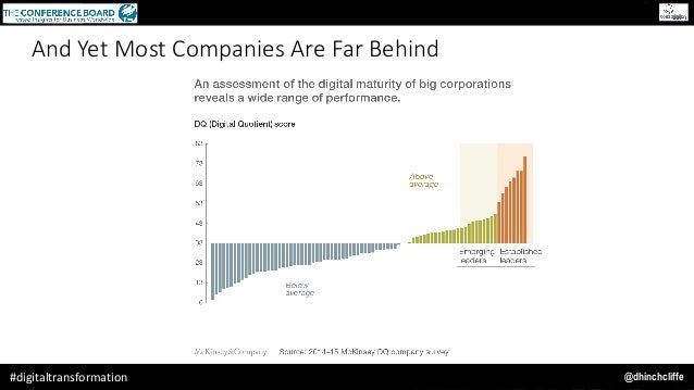 @dhinchcliffe#digitaltransformation And Yet Most Companies Are Far Behind