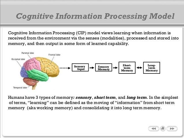 Cognitive Information Processing Model Sensory Input Short- term Memory Long- term Memory Sensory Memory Humans have 3 typ...