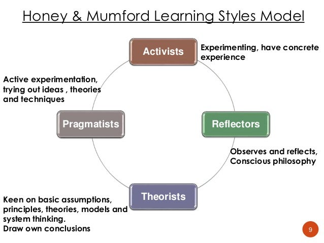honey and mumford The honey & mumford self-administered learning style questionnaire determines your preferred learning style.