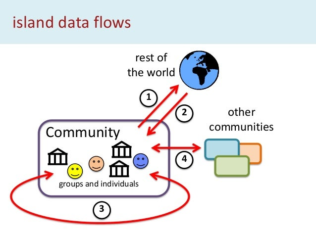 island data flows from community to world Community groups and individuals rest of the world 1 • visibility and control • ...