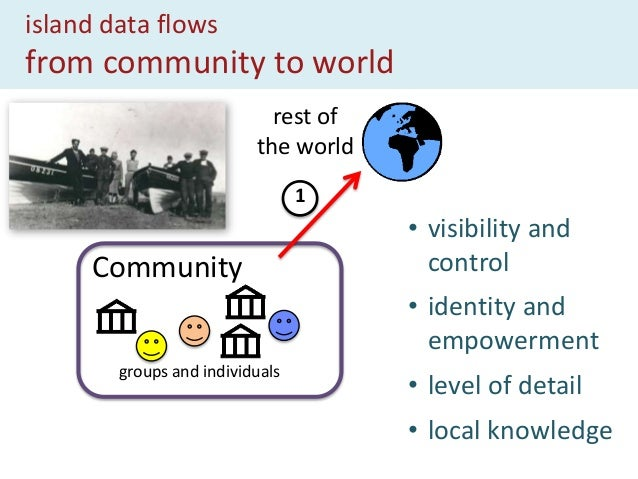 island data flows from world to community Community groups and individuals rest of the world 2 • making the most of open d...