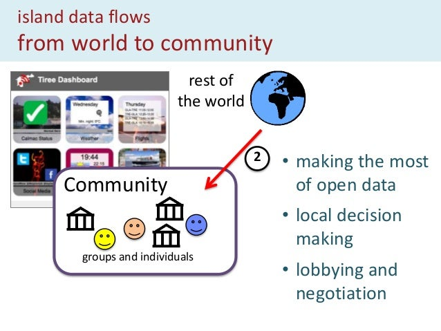 island data flows within the community Community groups and individuals 3 • gossip is not enough! • sparse, dispersed popu...