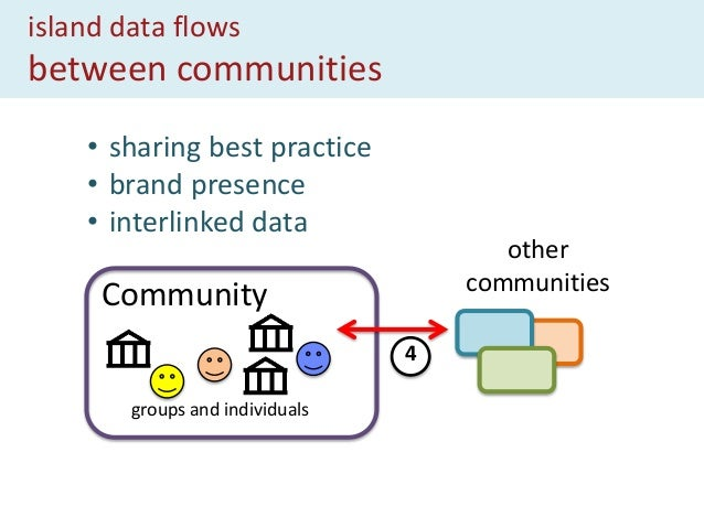 benefits to … the community empowerment and control availability of information communication within and between communiti...