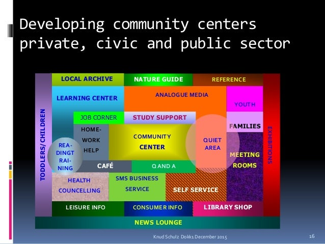 Developing community centers private, civic and public sector Knud Schulz Dokk1 December 2015 16 LOCAL ARCHIVE ARKIV Archi...