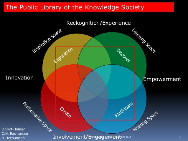 The Public Library of the Knowledge Society D.Skot-Hansen C.H. Rasmussen H. Jochumsen Innovation Reckognition/Experience E...