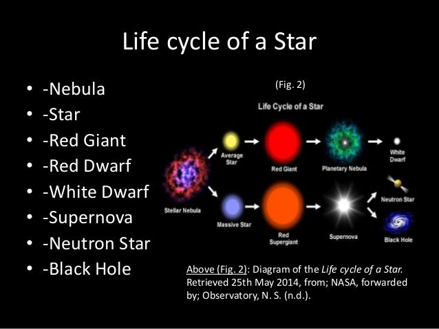 Red Dwarf Star Life Cycle (page 4) - Pics about space