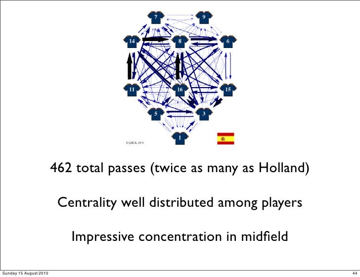 462 total passes (twice as many as Holland)                           Centrality well distributed among players           ...