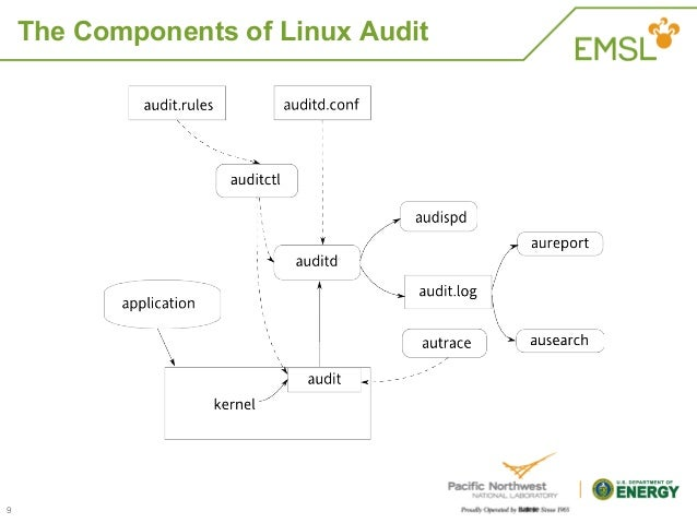 audit framework With compliance becoming an integral part of any business requirement, audit support is also becoming a focus in enterprise deployments customers are looking for.