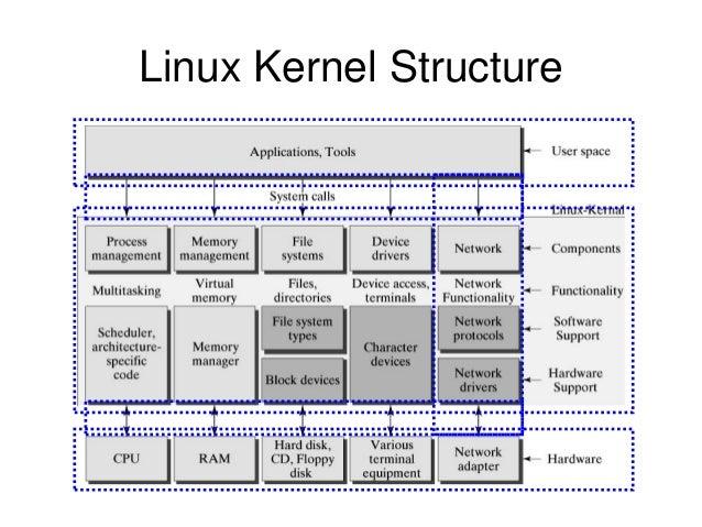 Linux Kernel Architecture Pdf