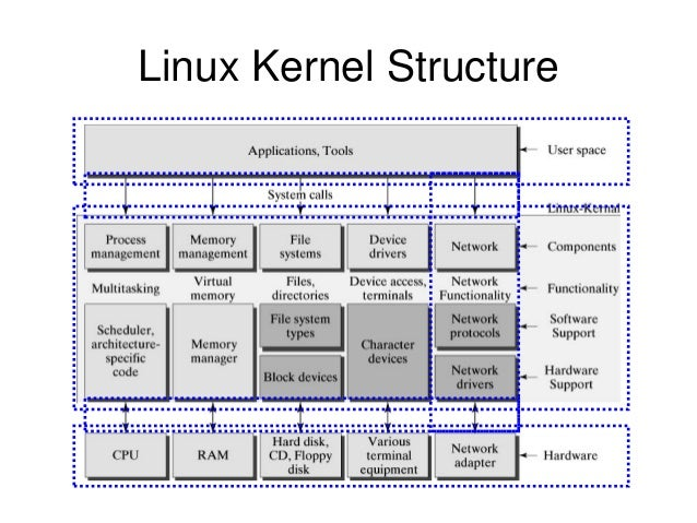 The linux networking architecture ccuart Image collections